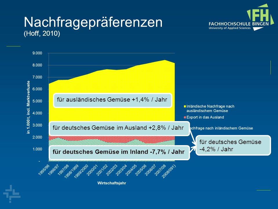 Nachfragepräferenzen (Hoff, 2010)