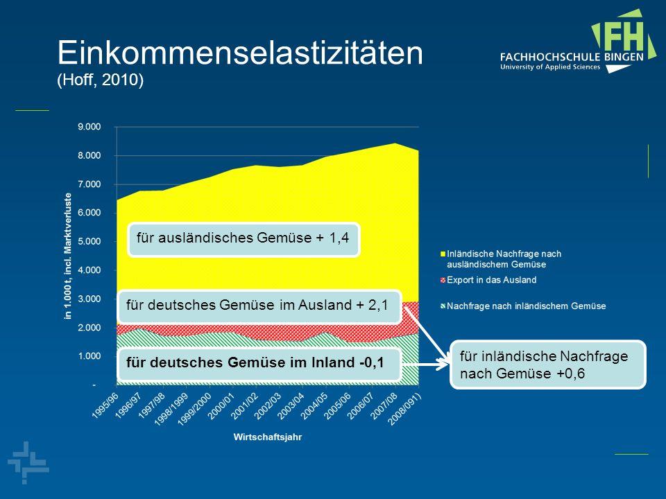 Einkommenselastizitäten (Hoff, 2010)