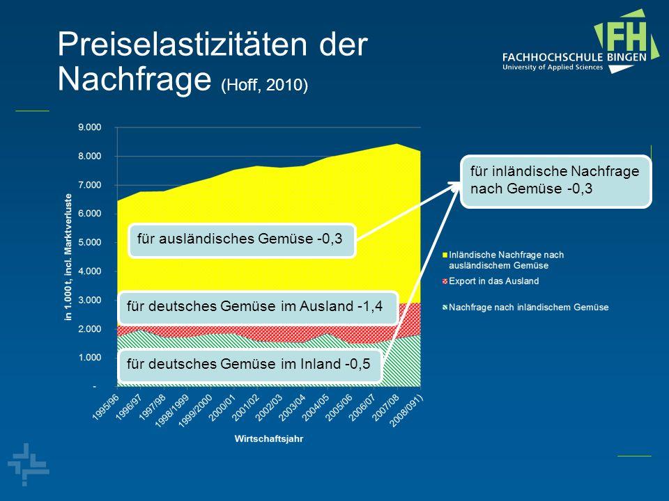 Preiselastizitäten der Nachfrage (Hoff, 2010)