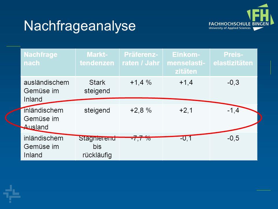 Präferenz-raten / Jahr Einkom-menselasti-zitäten