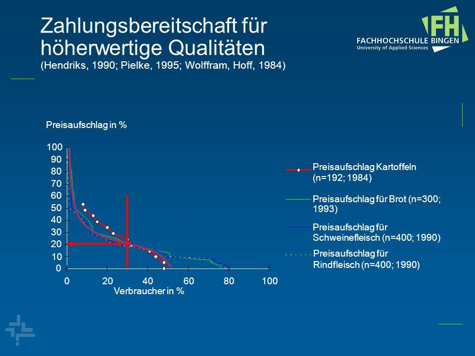 Zahlungsbereitschaft für höherwertige Qualitäten (Hendriks, 1990; Pielke, 1995; Wolffram, Hoff, 1984)