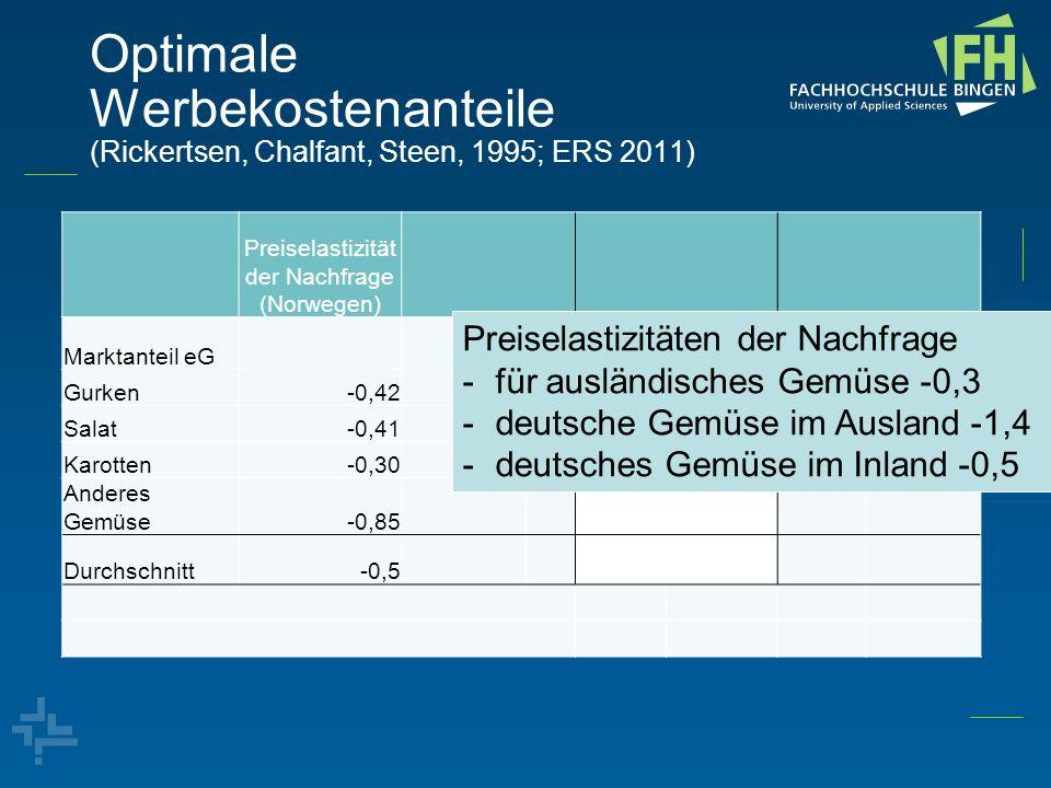 Preiselastizität der Nachfrage (Norwegen)