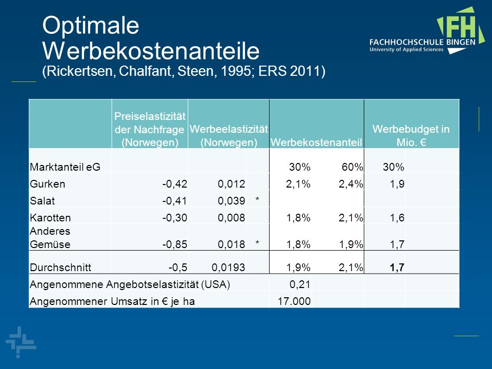 Optimale Werbekostenanteile (Rickertsen, Chalfant, Steen, 1995; ERS 2011)