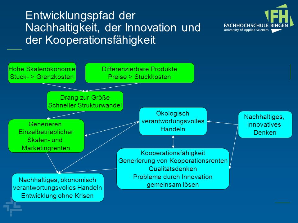 Entwicklungspfad der Nachhaltigkeit, der Innovation und der Kooperationsfähigkeit
