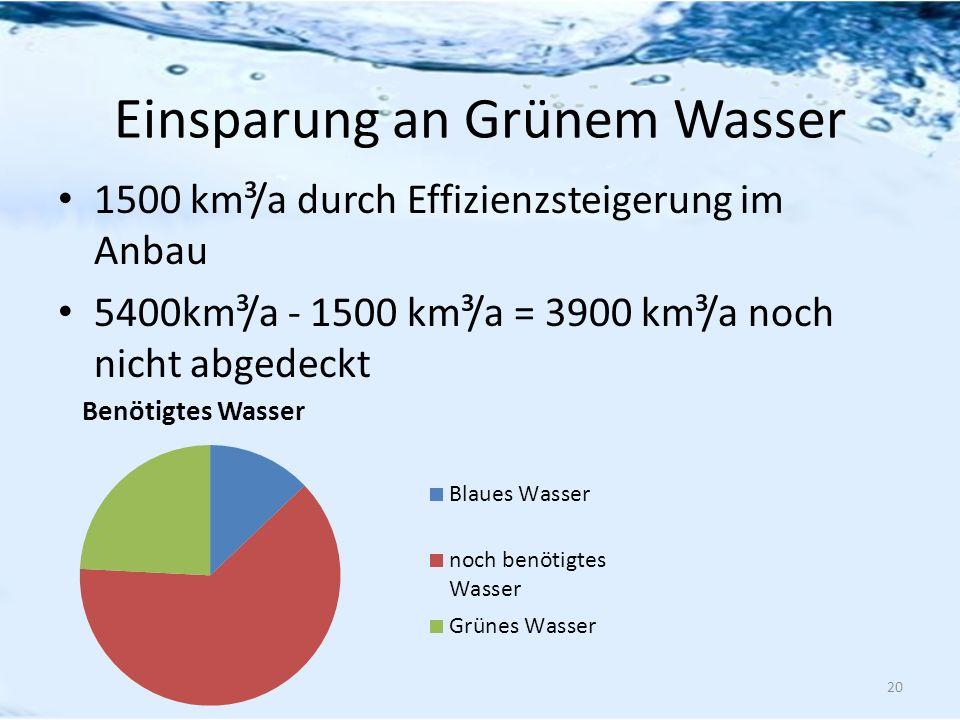 Einsparung an Grünem Wasser
