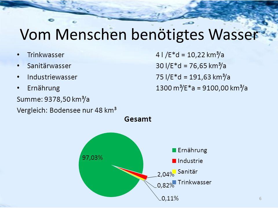 Vom Menschen benötigtes Wasser