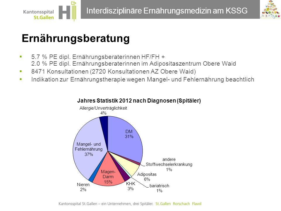 Ernährungsberatung Interdisziplinäre Ernährungsmedizin am KSSG