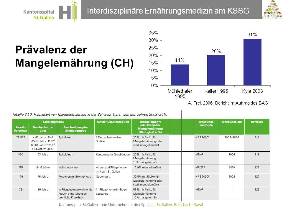 Prävalenz der Mangelernährung (CH)