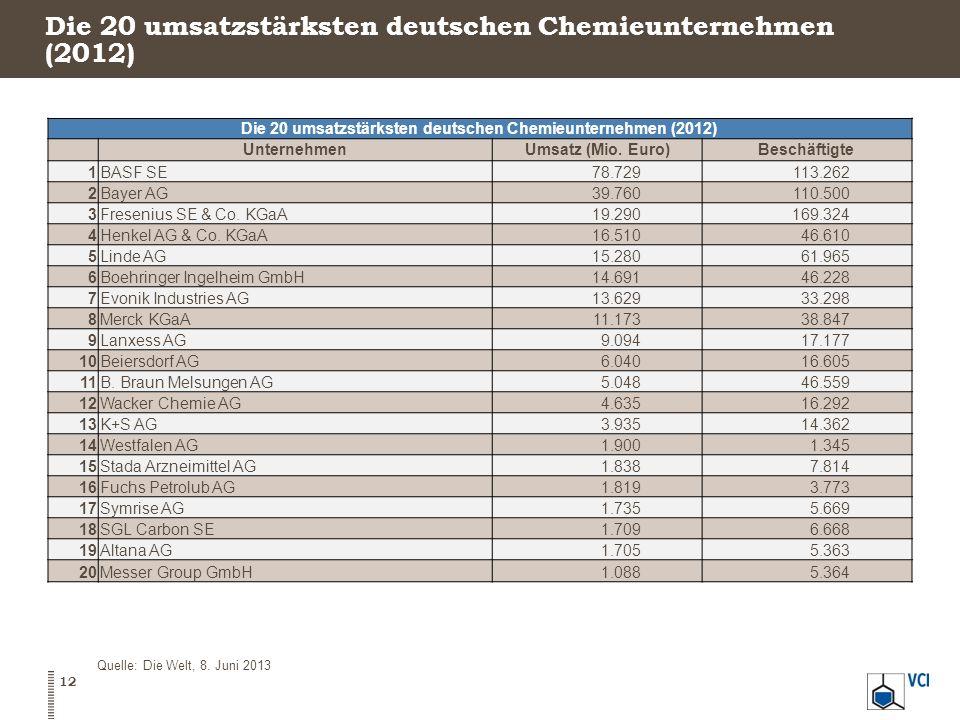 Die 20 umsatzstärksten deutschen Chemieunternehmen (2012)
