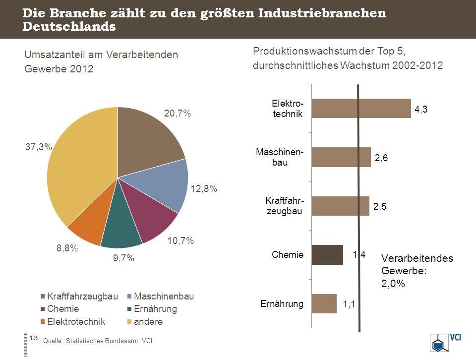 Die Branche zählt zu den größten Industriebranchen Deutschlands