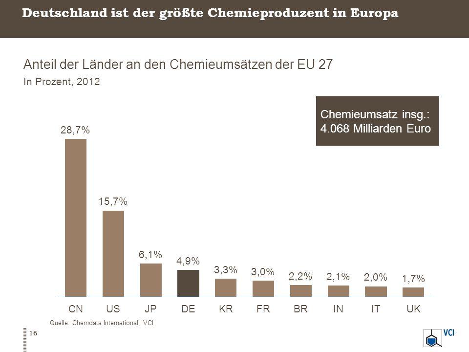 Deutschland ist der größte Chemieproduzent in Europa