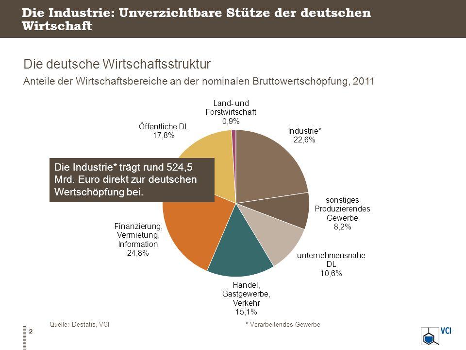 Die Industrie: Unverzichtbare Stütze der deutschen Wirtschaft