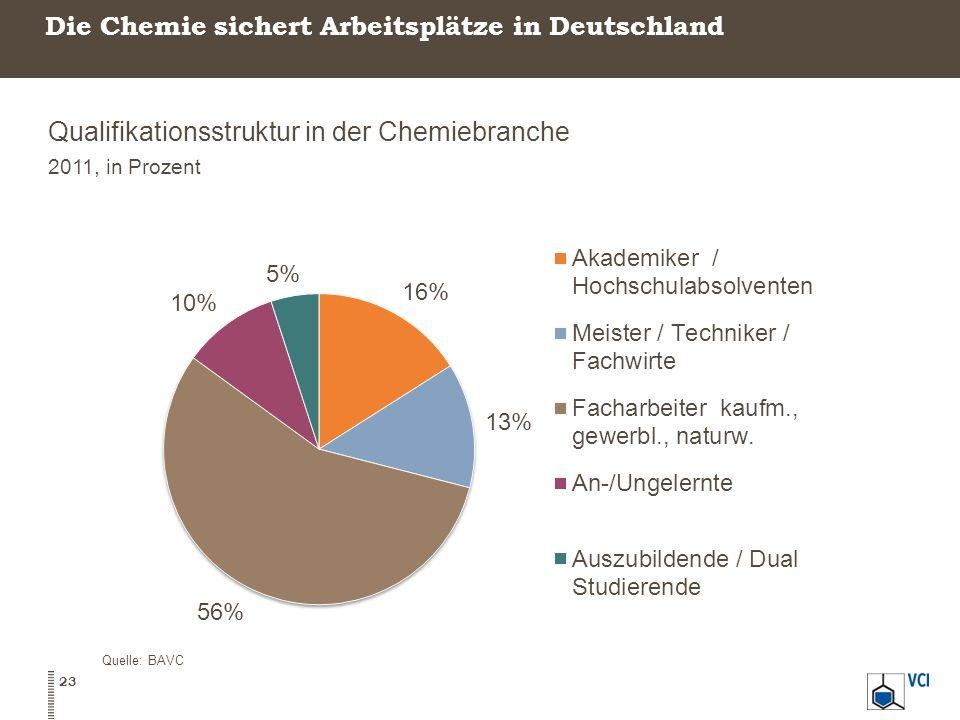 Die Chemie sichert Arbeitsplätze in Deutschland