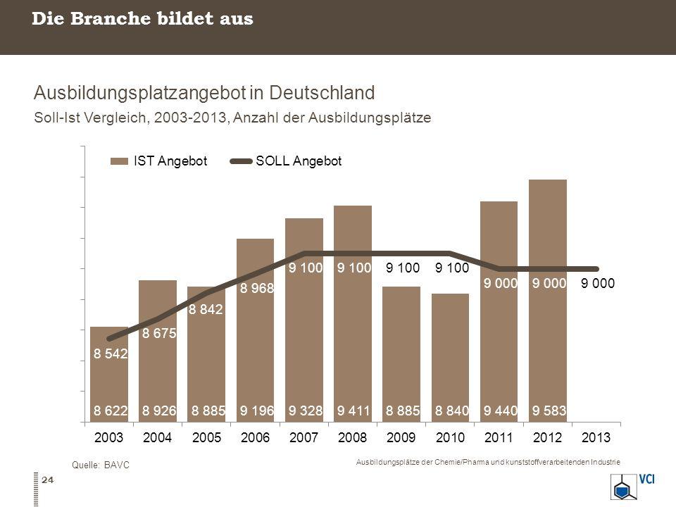 Ausbildungsplatzangebot in Deutschland