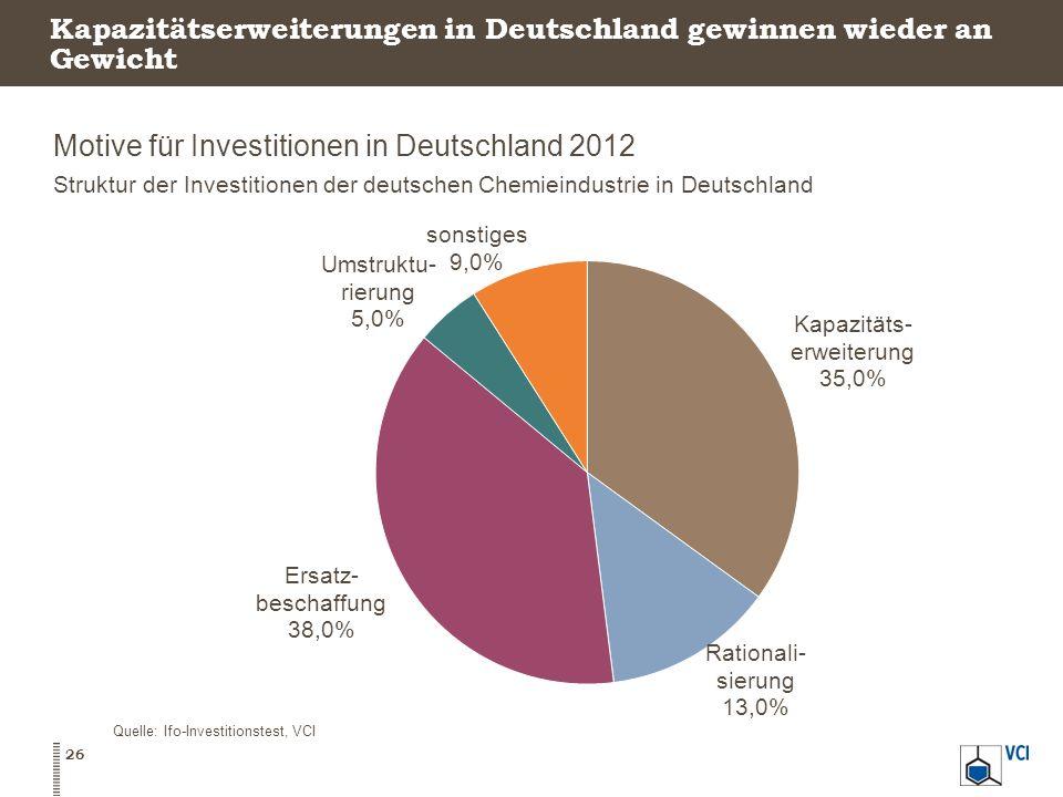 Kapazitätserweiterungen in Deutschland gewinnen wieder an Gewicht