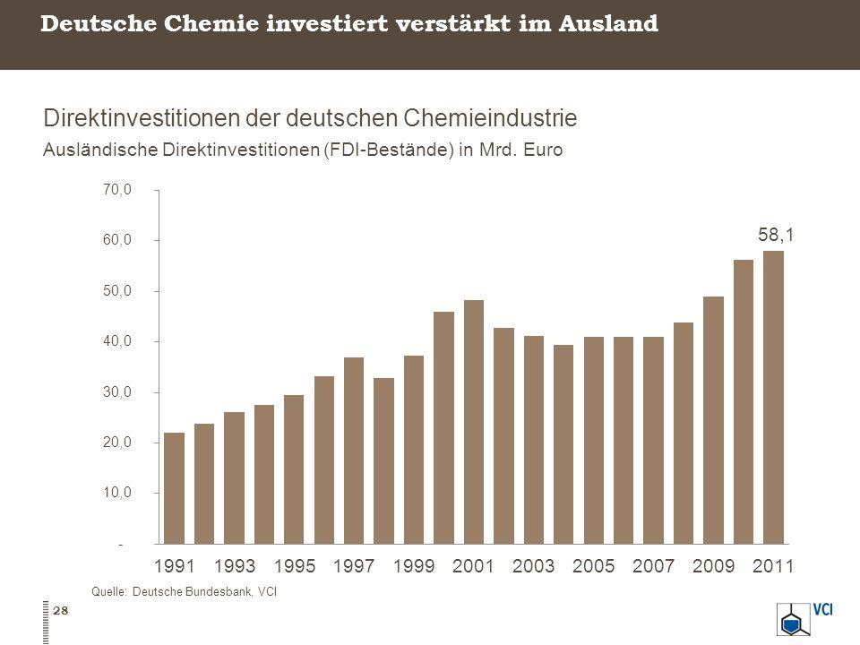 Deutsche Chemie investiert verstärkt im Ausland