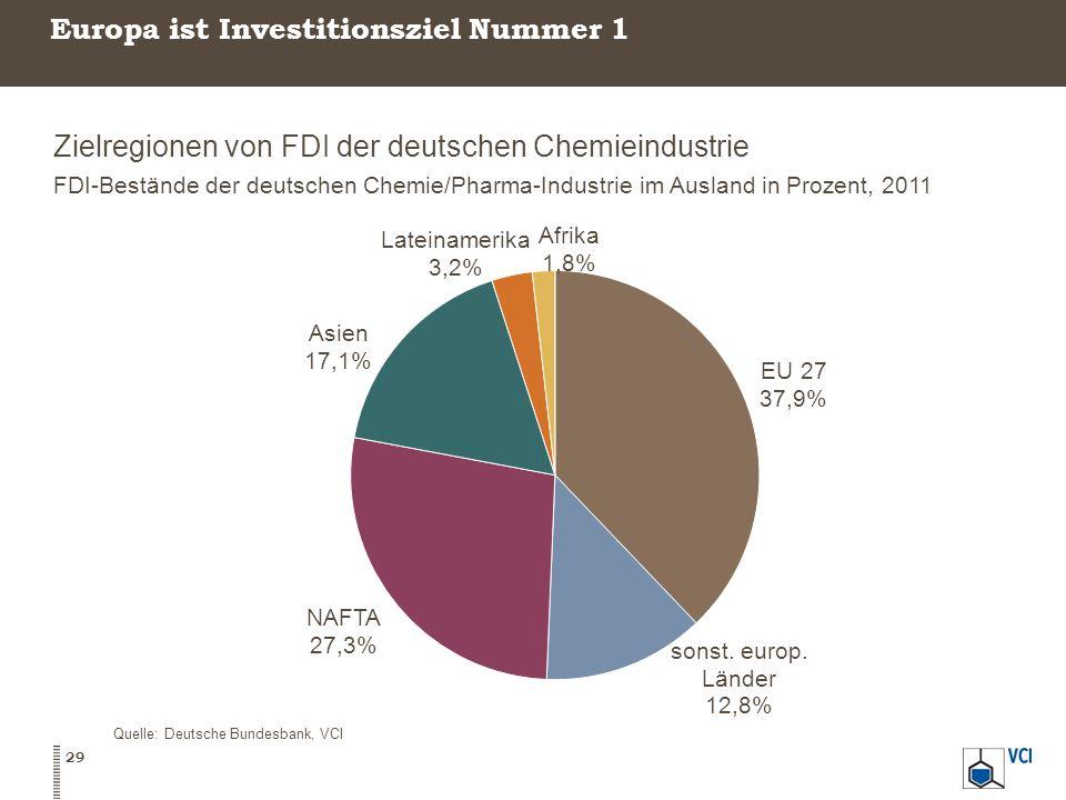 Europa ist Investitionsziel Nummer 1