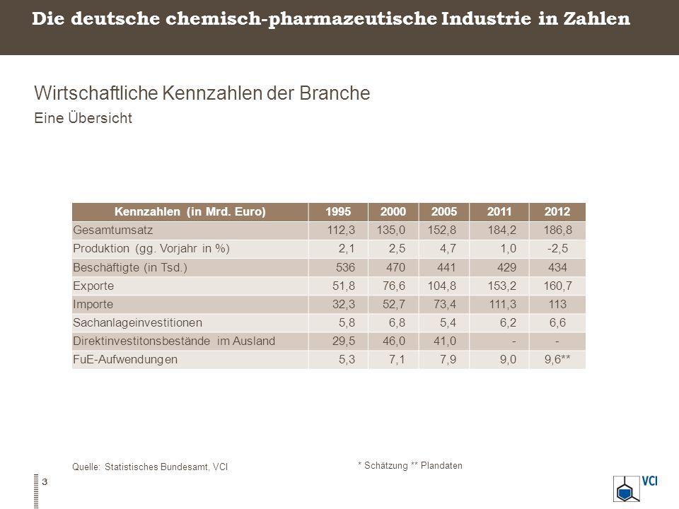 Die deutsche chemisch-pharmazeutische Industrie in Zahlen