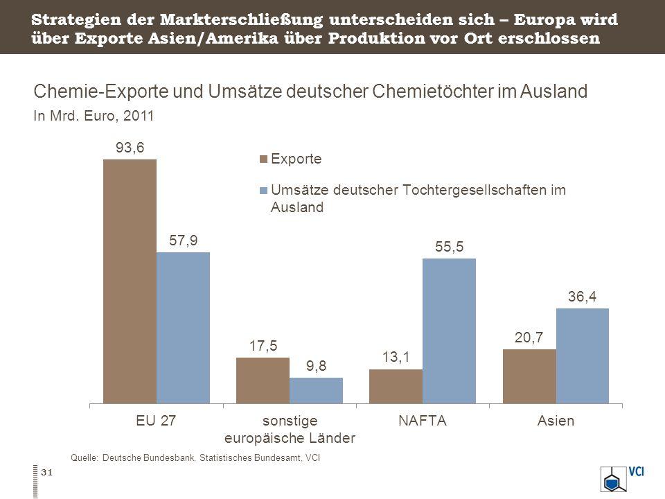 Chemie-Exporte und Umsätze deutscher Chemietöchter im Ausland