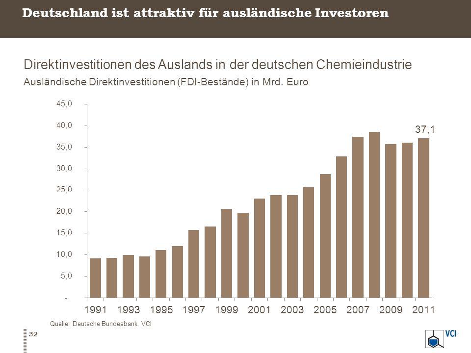 Deutschland ist attraktiv für ausländische Investoren