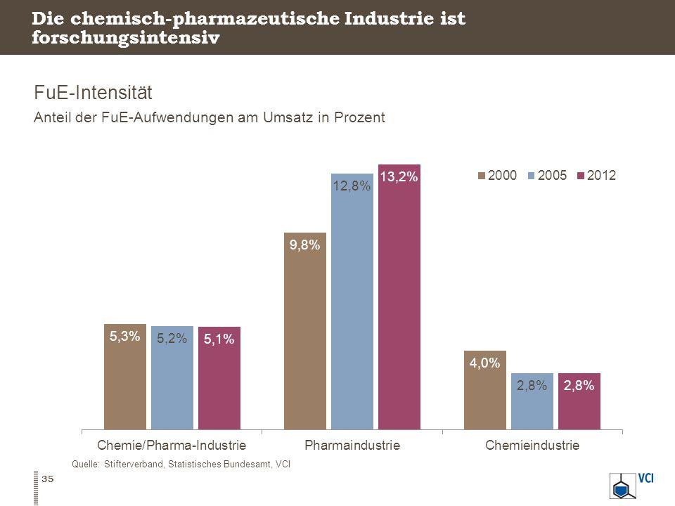 Die chemisch-pharmazeutische Industrie ist forschungsintensiv