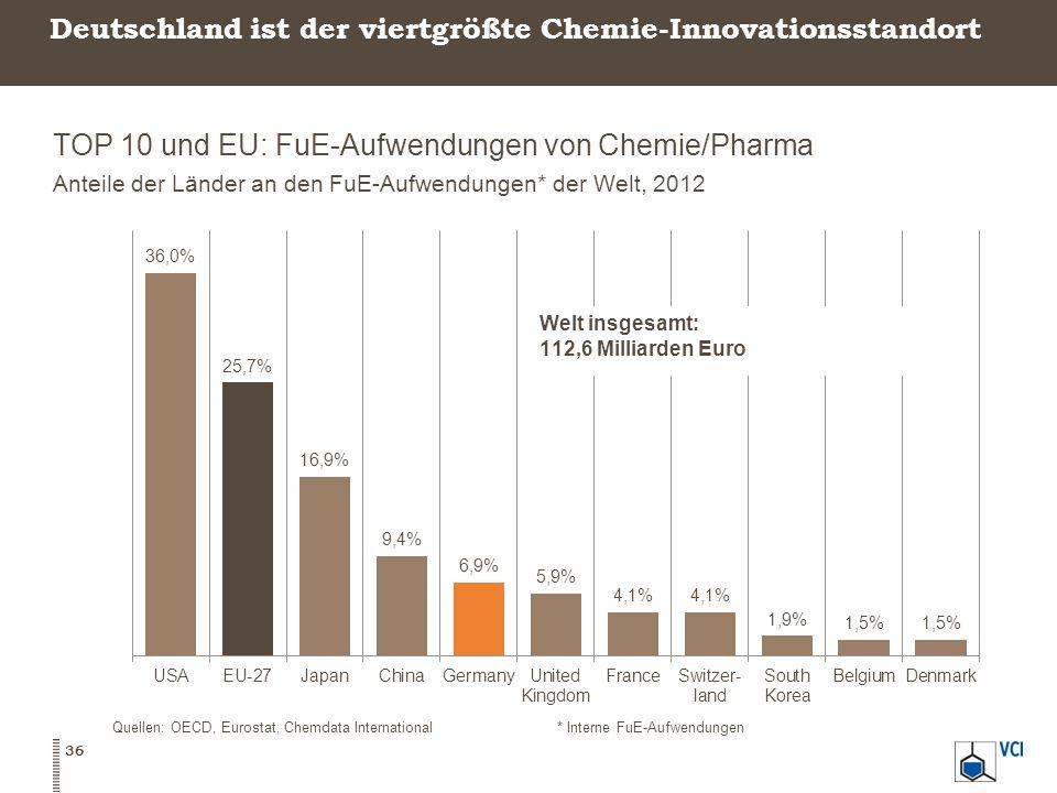 Deutschland ist der viertgrößte Chemie-Innovationsstandort
