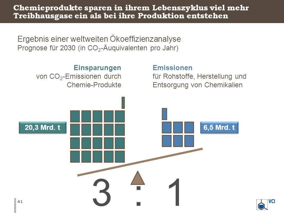 Chemieprodukte sparen in ihrem Lebenszyklus viel mehr Treibhausgase ein als bei ihre Produktion entstehen