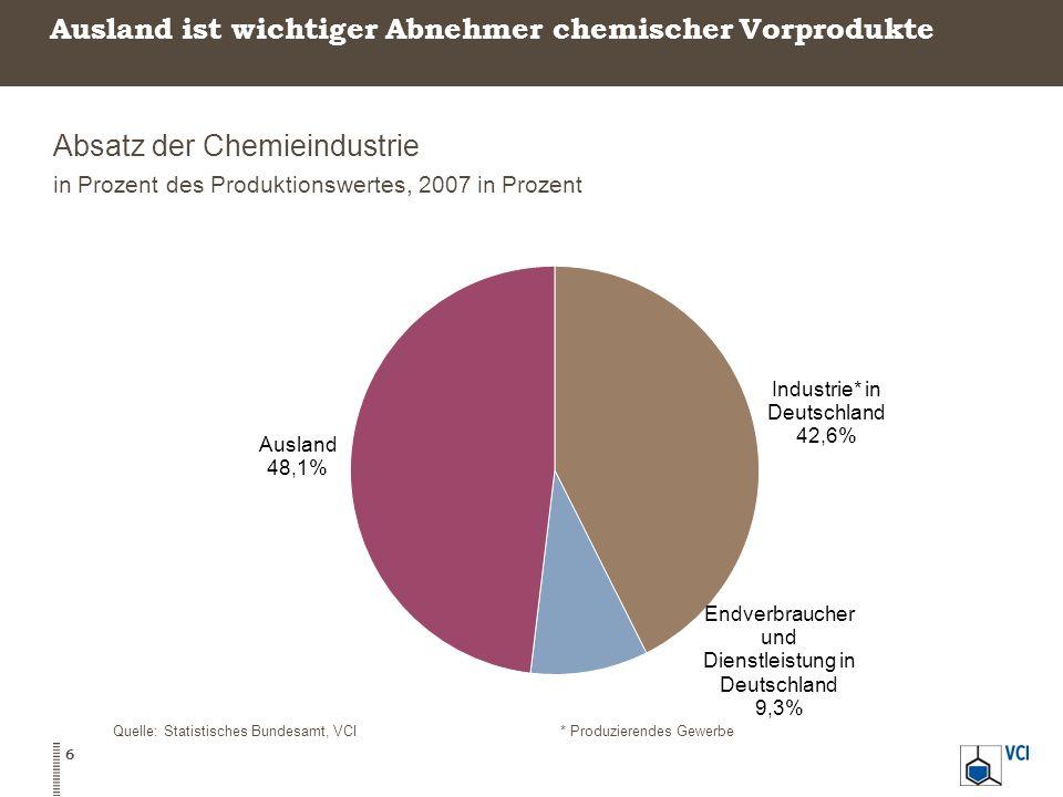 Ausland ist wichtiger Abnehmer chemischer Vorprodukte