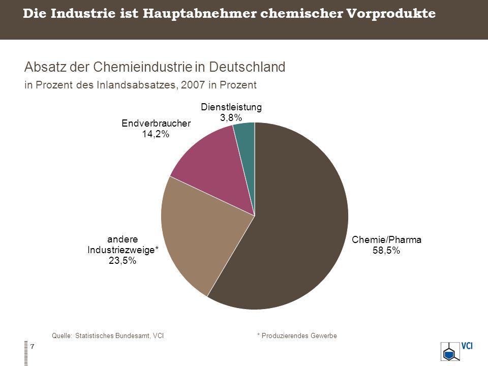 Die Industrie ist Hauptabnehmer chemischer Vorprodukte