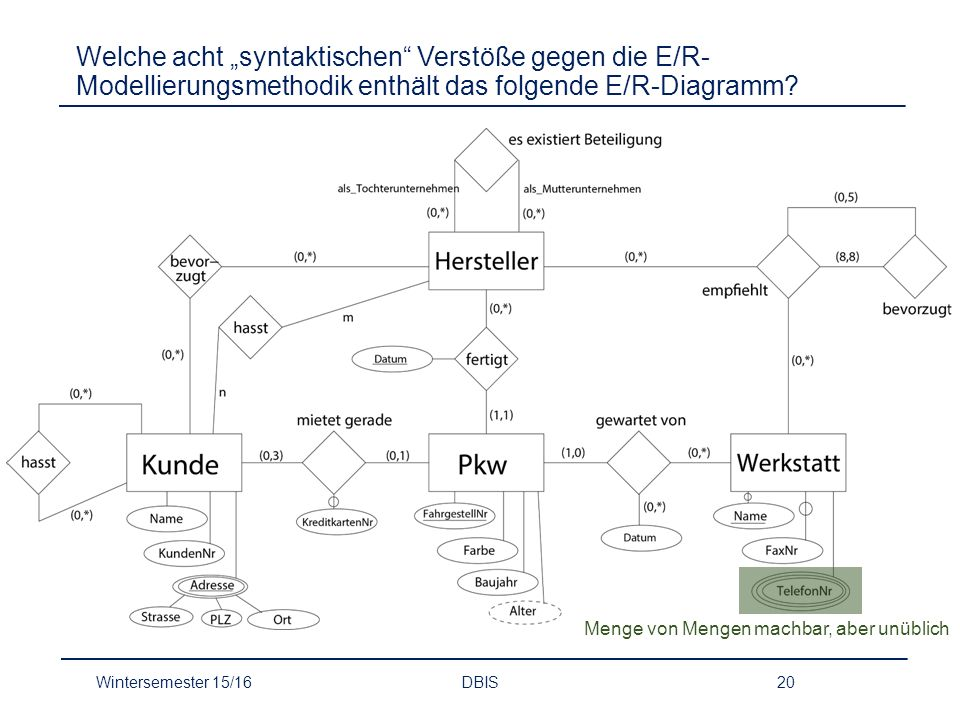 """Welche acht """"syntaktischen Verstöße gegen die E/R-Modellierungsmethodik enthält das folgende E/R-Diagramm"""