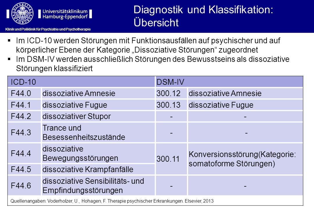 Diagnostik und Klassifikation: Übersicht