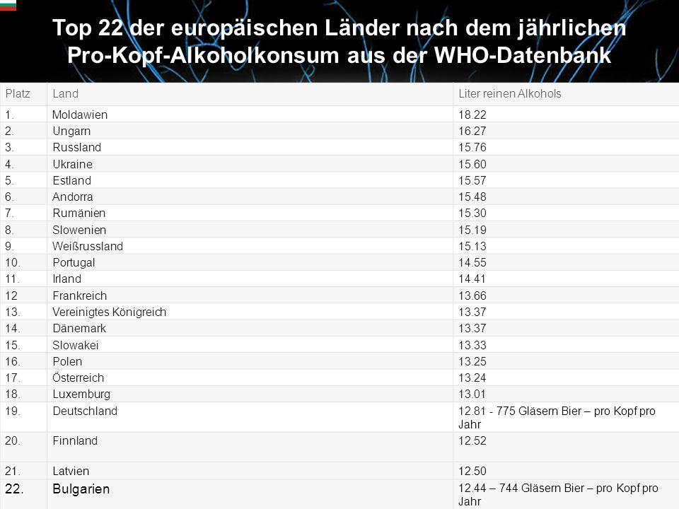 Top 22 der europäischen Länder nach dem jährlichen Pro-Kopf-Alkoholkonsum aus der WHO-Datenbank