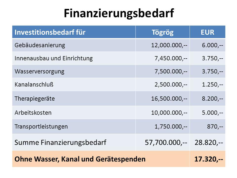Finanzierungsbedarf Investitionsbedarf für Tögrög EUR