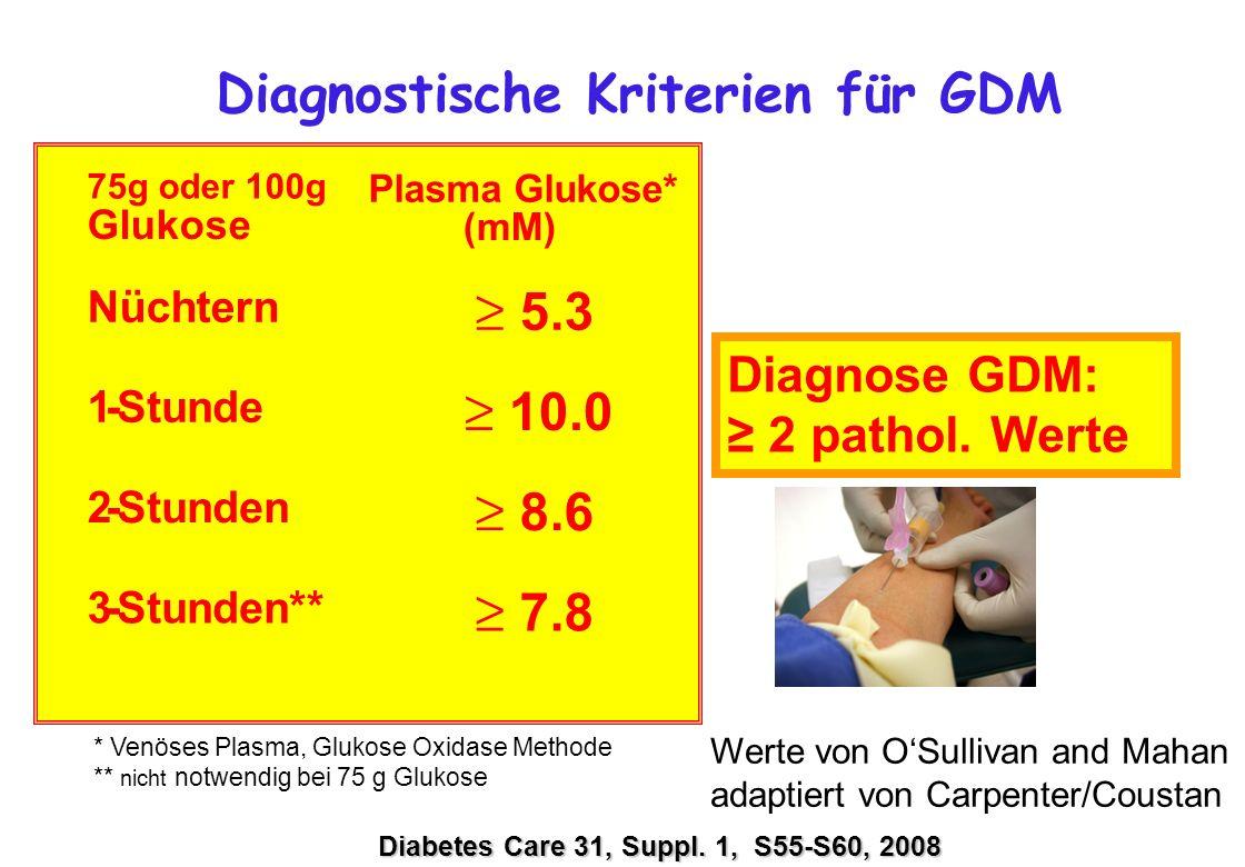 Diagnostische Kriterien für GDM