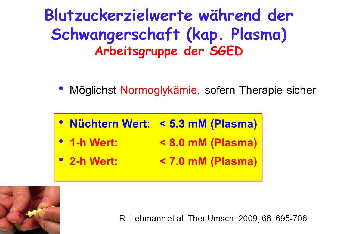 Blutzuckerzielwerte während der Schwangerschaft (kap