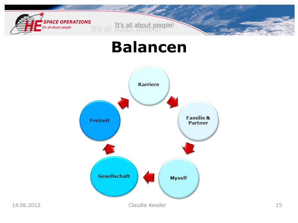 Balancen 14.06.2012 Claudia Kessler 15 Karriere Familie & Partner