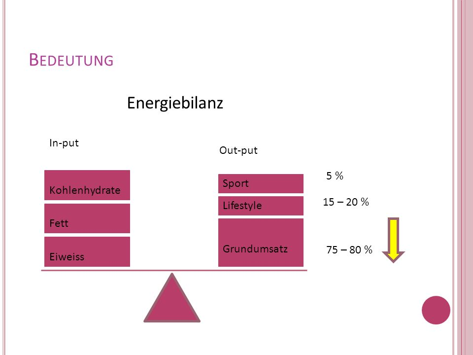 Bedeutung Energiebilanz In-put Out-put 5 % Kohlenhydrate Sport