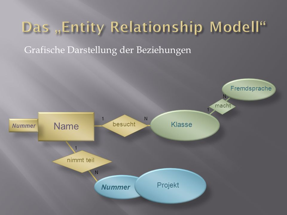 "Das ""Entity Relationship Modell"