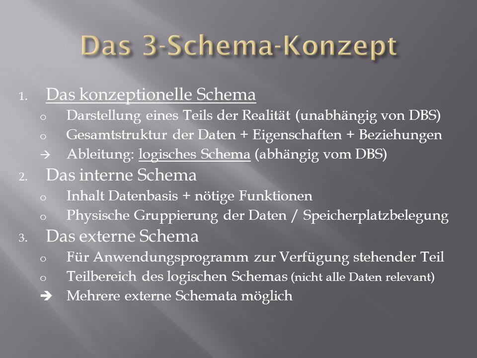 Das 3-Schema-Konzept Das konzeptionelle Schema Das interne Schema