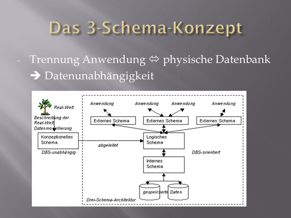 Das 3-Schema-Konzept Trennung Anwendung  physische Datenbank