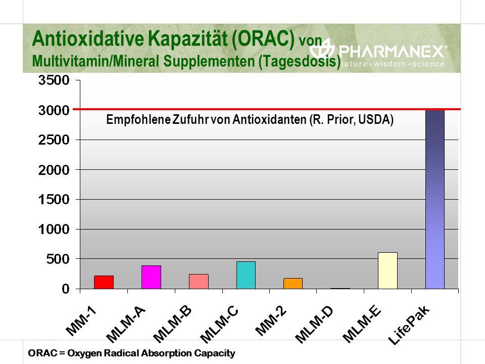 Antioxidative Kapazität (ORAC) von Multivitamin/Mineral Supplementen (Tagesdosis)