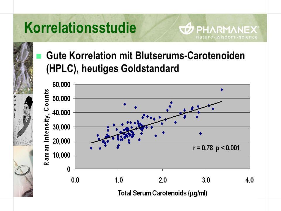 Korrelationsstudie Gute Korrelation mit Blutserums-Carotenoiden (HPLC), heutiges Goldstandard.
