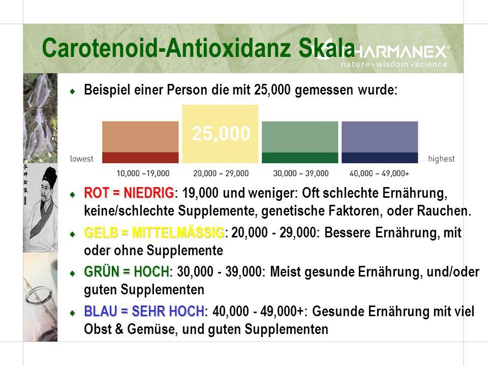 Carotenoid-Antioxidanz Skala