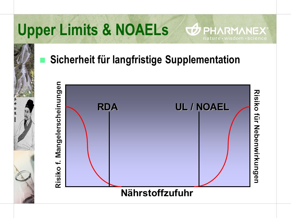 Upper Limits & NOAELs Sicherheit für langfristige Supplementation RDA