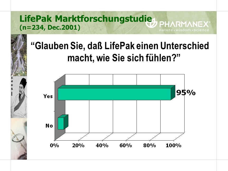 LifePak Marktforschungstudie (n=234, Dec.2001)