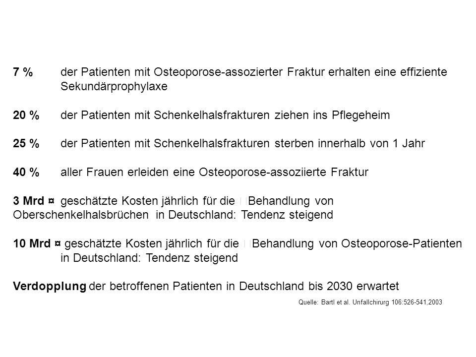 7 % der Patienten mit Osteoporose-assozierter Fraktur erhalten eine effiziente Sekundärprophylaxe