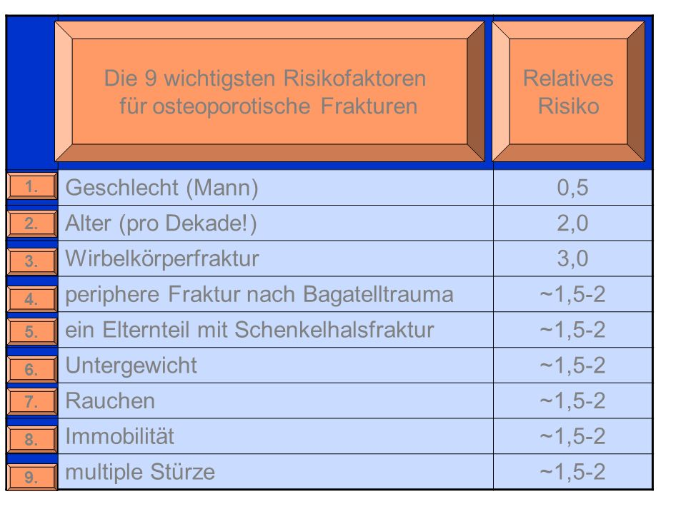 periphere Fraktur nach Bagatelltrauma ~1,5-2