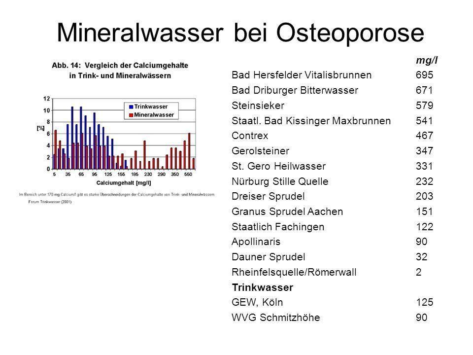 Mineralwasser bei Osteoporose