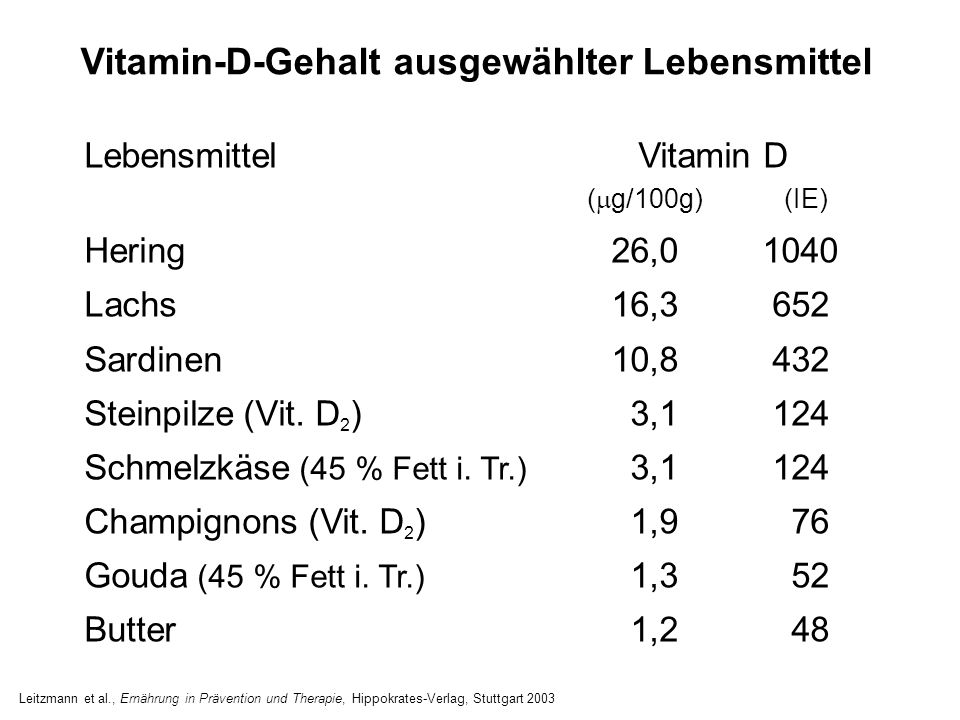 Vitamin-D-Gehalt ausgewählter Lebensmittel
