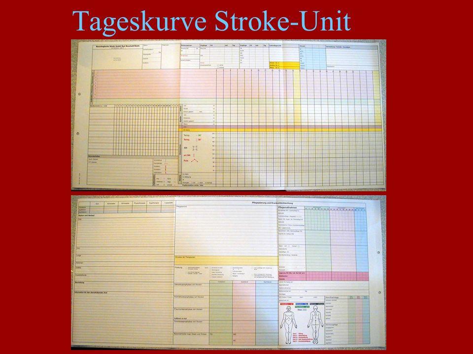 Tageskurve Stroke-Unit